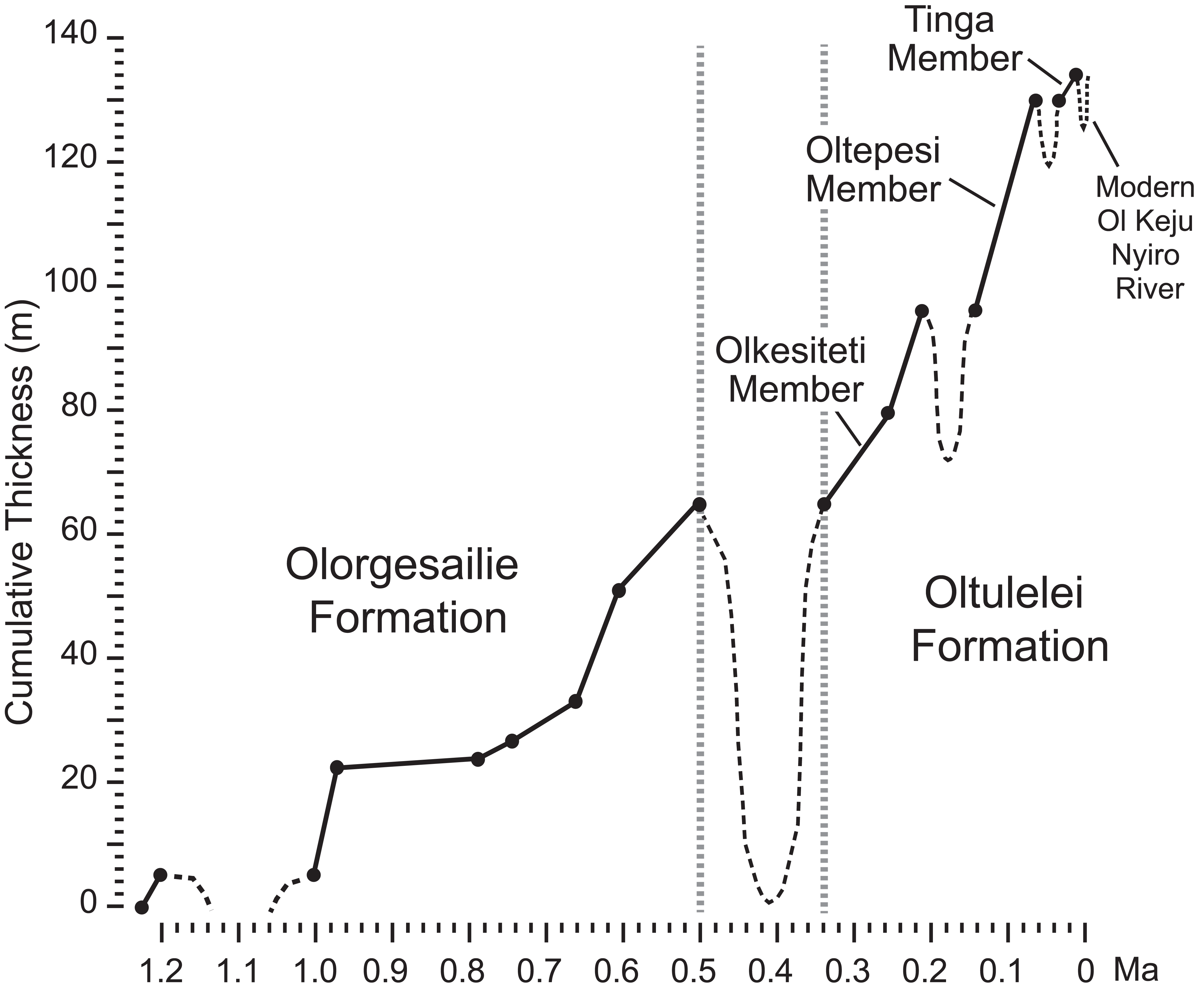Oltulelei Formation Of The Southern Kenyan Rift Valley A Chronicle