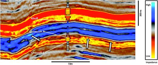 """Cross section through impedance data calculated from the original 3D seismic volume. The white arrows are pointing to locations where the basal portion of the Permian Khuff Formation—nonreservoir clastic rocks—are not differentiable from the underlying Unayzah A sandstone reservoir. Extracted geobodies from reservoir zones tend to """"bleed"""" into the nonreservoir section, making accurate depiction of the reservoir section difficult. Labeled formation tops are referencing the acoustic impedance log."""