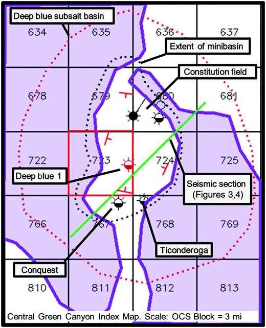 Diagrammatic map of the Deep Blue prospect in Green Canyon 723 (red block). The approximate extent of the subsalt Deep Blue basin is dotted in red. Deep Blue 1 is the red well, which is near the structural apex of the subsalt basin. Key offset wells for the predrill pressure model are shown in black. Purple outlines are salt canopies and the extent of the Constitution minibasin is dotted in black. A salt weld unconformity separates the overlying minibasin from the subsalt basin. Red dip arrows indicate the general structural dip of minibasin. Green line is the approximate location of the velocity profiles in Figures 3 and 4.