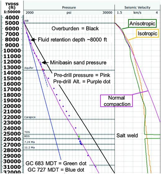 Predrill geopressure interpretation (track 1) and seismic velocities at the well location (track 2). The preferred predrill seismic velocity model is shown in green in track 2. Shallow undulations in the imaging velocity field make the top of overpressure or fluid retention depth (FRD) difficult to interpret. The FRD is interpreted to be 3000 ft below mudline as determined from offsets. The normal compaction trend (pink) can be described using Bower's coefficients of V0=5125  ft/s, A=14.36, and B=.708. Notice the expectation of salt at the base of the minibasin in the predrill velocity model. Predrill geopressure from seismic is consistent with aquifer projections within the minibasin (orange triangle), and offset subsalt wells (green and blue dots). Predrill TD was 31,000 ft.