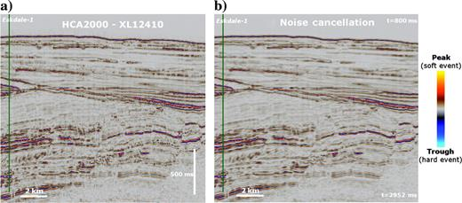 Result of noise cancellation on a sample section of HCA2000A at crossline 12,410, intersecting the gas producing Eskdale-1 well; (a) the original data shows greater discontinuity along reflectors caused by coherent and random noise, whereas (b) the noise-cancelled data has greater continuity along reflectors whilst preserving subtle details.