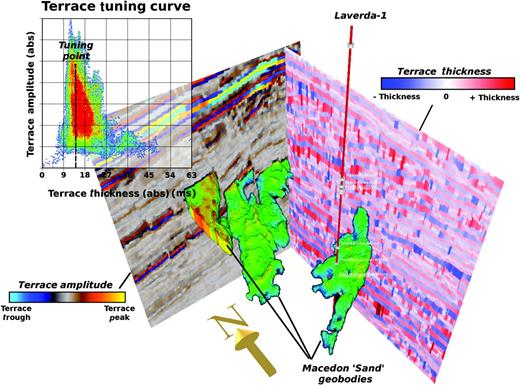 Tuning analysis based on adaptive geobodies of Laverda-1 turbidite sands. The adaptive geobodies are converted to volumes which are populated with absolute values of Terrace amplitude and thickness. The tuning curve is created by crossplotting these thickness and amplitude values. The peak in amplitude occurs where there is maximum constructive interference as thinning events converge.