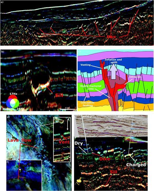 Various igneous elements of the Exmouth Subbasin imaged through frequency decomposition RGB blending: (a) Synrift dikes exploiting normal faults (Indian); (b and c) Sill intrusion and associated structural deformations (Indian); (d) lava flow at Muderong shale occurring at the final stages of rifting (Indian); (e) vent feeding extrusion (Indian); (f) volcanic extrusion (Vincent); and (f) dike fed by deeper sill separates Knott-1 and Stybarrow-1 wells, which are dry and charged, respectively. Here, the dike might be acting as a baffle to hydrocarbon migration and be responsible for the Knott-1 dry well (Indian).