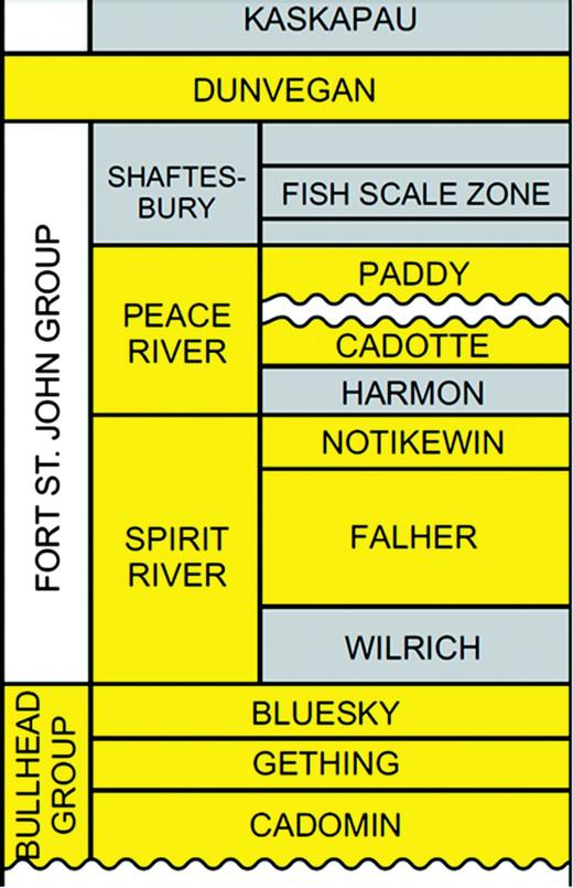 Stratigraphic column from CoreLab Petroleum Services.