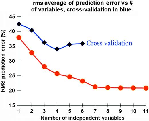 The rms prediction error of stepwise multilinear regression with cross validation. The full variable prediction error is in red, whereas the cross validation prediction error is in purple. A local minimum in the cross validation indicates when the data is fully trained in neural network approaches. In this multilinear regression, this point (at four variables) is the point at which adding additional variables to the solution should be treated with skepticism.
