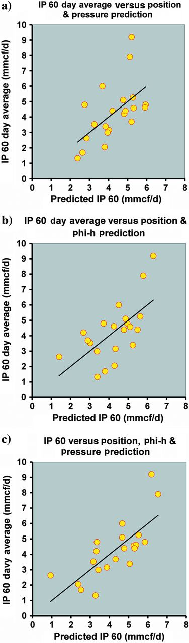 Scatter plot of multilinear regression estimates of IP 60. In each case, a multilinear estimate of IP 60 is plotted on the x-axis, whereas the actual IP 60 data is plotted on the y-axis. (a)The multilinear estimate of IP 60 as estimated using position and pressure plotted against the actual IP 60 data, and has a correlation coefficient of 0.578. (b)The multilinear estimate of IP 60 as estimated using position and Phi-h plotted against the actual IP 60 data, and has a correlation coefficient of 0.640. (c)The multilinear estimate of IP 60 as estimated using position, Phi-h and pressure plotted against the actual IP 60 data, and has a correlation coefficient of 0.753.