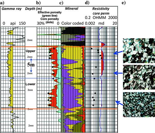 Petrographic analysis of the Wilrich reservoir using log, core, and thin section data. The upper, middle, and lower units are separated by blue dashed lines, and the upper and lower units are also labelled in text. (a)The gamma ray open hole log. (b)The multimineral log estimate of effective porosity. Core plug effective porosity measurements are identified and overlain with black dots. There is a good agreement between the core and the log estimates of effective porosity. (c)The color-coded mineralogical interpretation from the logs. Quartz is colored yellow, dolomite is purple, coal is black, shale is grey-brown, clay is green brown, red is gas-filled porosity, and blue is bound water. Relative portions are volume percent. (d)The deep resistivity log curve with core permeability measurements identified with black dots. The highest permeability is (0.2md) and is in the upper reservoir. (e)Illustrates representative thin section images of each unit at the same magnification.