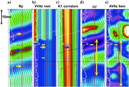 Seismic image illustrating how key attributes are extracted. The arrows beside each attribute indicate the window size and position for attribute extraction. (a)is the p-reflectivity from AVO analysis. (b)is VVAz Vani. (c)is K1 curvature. (d)is mu*rho. (e)is AVAz Bani. Data from this figure is licensed from Pulse Seismic Inc. and is used with their permission.