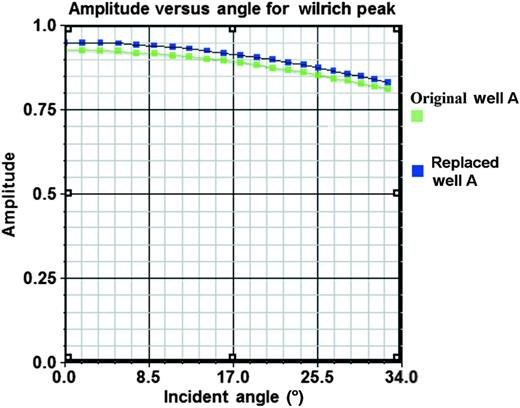 Crossplot of AVO values for the center of the Wilrich sand peak taken from the models of Figure6.