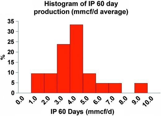 Histogram of IP 60. The average is 4.3mmcf/d.