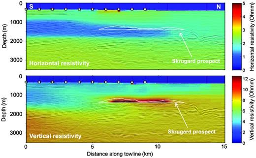 Constrained 2.5D inversion result corendered with seismic data. The white squares denote receivers, whereas the white polygon illustrates the identified reservoir container down to the deepest flat spot. The section is taken along the receiver line across Skrugard, cf. Figure4.