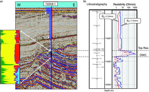 Results from well logging in 7220/8-1 (Skrugard). (a) Volumetric relative fractions of shale (dark green), sand (yellow), gas (red), oil (green), and water (blue) in the reservoir section to the left. Sketch of well design overlaid a seismic cross section to the right. (b) Results from resistivity logging along the well with horizontal resistivity (red curve) and vertical resistivity (blue curve). Resistivity logs are upscaled to 15m intervals.