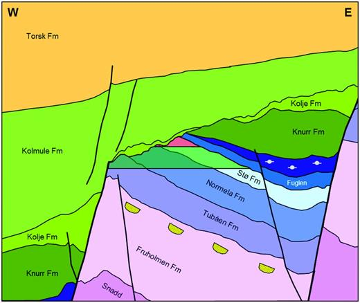 Geoseismic west–east section across the Skrugard prospect as interpreted prewell. The orange, greenish, bluish, and purple colors denote Paleogen, Cretaceous, Jurassic, and Triassic formations, respectively. The red and green colors overlying the reservoir formations represent possible gas over oil.