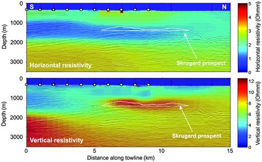 Unconstrained 2.5D inversion result corendered with seismic data. The white squares denote receivers, whereas the white polygon illustrates the identified reservoir container down to the deepest flat spot. The section is taken along the receiver line across Skrugard (cf., Figure4).