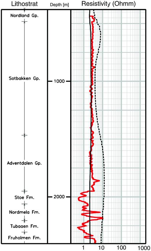 Comparison of the horizontal resistivity in the dry well 7219/9-1 (red curve) and the extracted profiles from the CSEM unconstrained inversion result. Black curve represents horizontal resistivity and dashed black curve represents vertical resistivity. The resistivity log is upscaled to 15m intervals.
