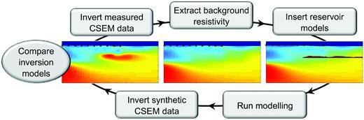 Schematic explanation of the scenario testing workflow.