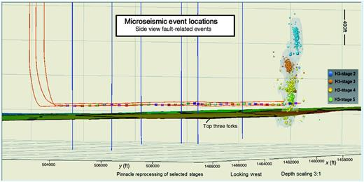 Reprocessed microseismic event locations indicate connections to shallow intervals and a progression of events back to the zone of interest in successive stages. Colored squares along the borehole represent the locations of packers separating fracture stages. Because the stage 2 interval includes an identified fault from geosteering, it seems likely that faults may be limiting the effectiveness of Middle Bakken completions when they are present.