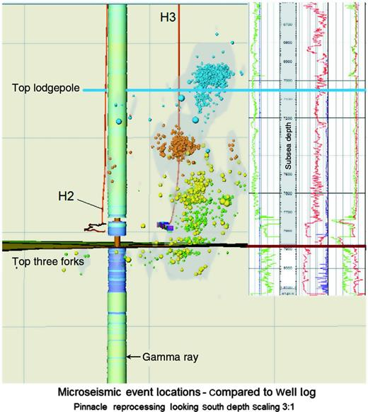 Cross section showing the location of shallow microseismic events from H3 completion stages 2–5, relative to well log data, gamma ray (spindle), and formation tops. It is important to understand the height of these points above the lateral because Madison Group formations, including the Lodgepole and overlying Mission Canyon, are potential sources of hydrogen sulfide and water.