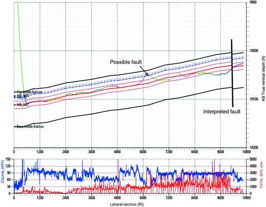 """Geosteering result from the H3 infill well showing a 2.5–3m (8–10ft) fault in stage 2, where shallow events first appear. The smaller """"potential"""" fault on this display is also marked by a cluster of shallow points occurring in stage 11. Courtesy of P. Niemeyer, Hess Bakken Team."""