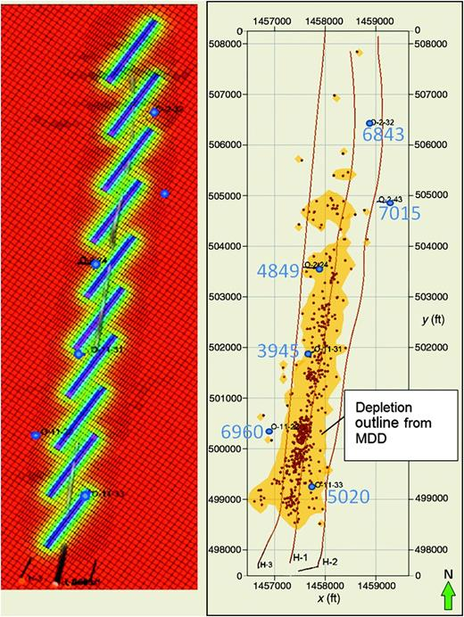 Comparison between (a) the reservoir simulation model showing pressure contours after two-and-a-half years of production and (b) map view of the actual measurement of depletion from MDD. Stable build-up pressures (blue numbers) are posted in psi corrected to 3050m (10,000ft), as recorded by downhole gauges in six observation wells and the H1 well (at blue dots) prior to the infill well completions. The simulation model naturally distributes the total production of the H1 well evenly to the 10 fracture stages originally placed in the well, whereas the MDD result shows a distinct lack of depletion in the northern third of the producer.