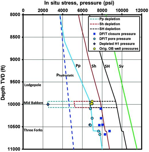 Pore pressure and in situ stress estimates with and without the 4285psi production depletion in the Middle Bakken reservoir compared to DFIT and pressure gauge measurements. DFITs were performed in the Bakken and Three Forks formations (without depletion) in observation and nearby wells. Gauge pressure measurements are plotted for depleted pressure in well H1 and undepleted pressures in three observation (OB) vertical wells.
