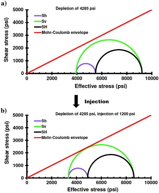 Mohr circle representation of in situ effective stress showing depletion and injection in the Middle Bakken reservoir at a depth of 10,000 ft, and their relationships with the Mohr-Coulomb shear failure envelope of the fractured formation (red line). (a) Reservoir with depletion (by 4285 psi). (b) Depleted reservoir with injection of 1200 psi.