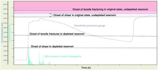 Sequence of events expected during a controlled pump-in superimposed on the pressure response curve for the H1 well and showing microseismic event histograms for the deep events from H3 well fracture stages 4 and 5. Two lines marked by arrows represent uncertainty about the onset of shear in undepleted rock depending on the choice for Biot's coefficient.