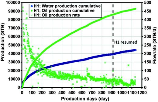 Cumulative oil and water production from the H1 well and daily oil rate. The period of shut-in time of the H1 well during the fracturing and production of offset wells H2 and H3 is removed from the plot at the dashed line.