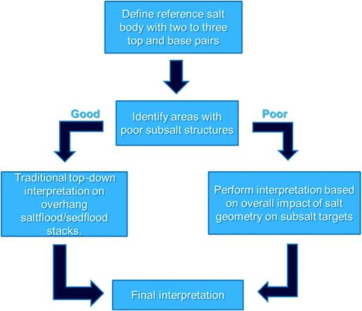 Salt interpretation workflows in the hybrid target-oriented methodology.