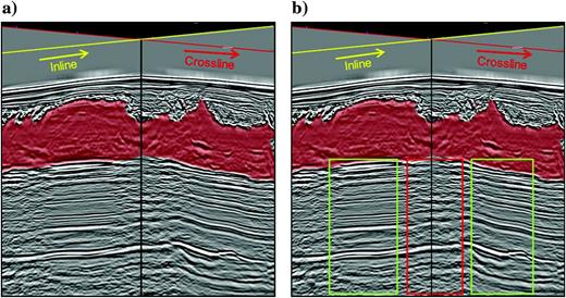 2D seismic slices in inline and crossline directions within a 3D cube are shown. The black vertical line is the tie line between these two slices. (a) Reference salt geometry obtained with interpretation on depth migrated sediment flood and salt flood from the first TOS surface. (b) Subsalt targets identified as poorly imaged (red box) and well imaged (green boxes).