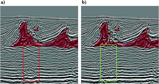 Depth migrated salt scenarios based on the two alternative models shown in Figure 5. (a) The model with a smooth minibasin flank shows a distorted subsalt image directly under the flank (red box). (b) The model with the overhang structure better images the subsalt directly underneath (green box).