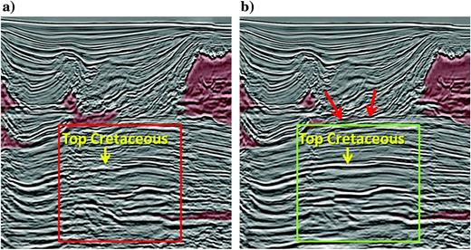Depth migrated salt scenarios based on the two alternative models shown in Figure 8. (a) The scenario with the smooth minibasin flank shows a distorted subsalt image directly under the flank. (b) The scenario with salt intrusions along the faults results in a more continuous subsalt image. The red arrows point to bright reflections, which are salt intrusions along the extensional faults.