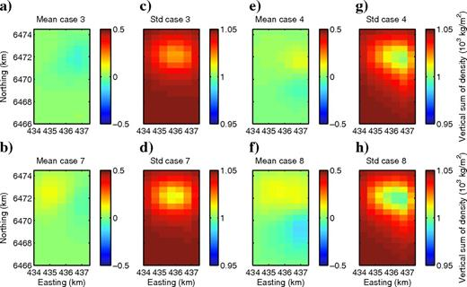 A posteriori mean and standard deviations for Ty inversion. Panels (a, c, e, and g)show the 2002–2005 changes and panels (b, d, f, and h) show the 2002–2009 changes. Panels (a, b, c, and d)are the a posteriori mean and standard deviation for the vertical sum using the basic a priori distribution. Panels (e, f, g, and h)are the mean and standard deviation when the a priori distribution is constrained by seismic. Note that all color units are 103kg/m2, reflecting vertical sums of density. Also note that the axes for all plots are the same.
