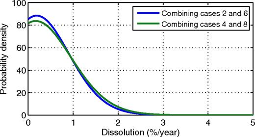 A posteriori distribution of dissolution, assuming average density is normally distributed with mean 0.675 and standard deviation 0.01.