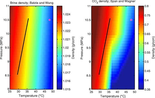 Brine and CO2 density in the Utsira range of pressure and temperature. The values for brine are interpolated from Batzle and Wang (1992), using a salinity of 3.5%. The values for CO2 are interpolated from Span and Wagner (1996). The black line spans the temperature-pressure (T-P) depth trend from Alnes etal. (2011). The magenta dot indicates the properties at the injection point.