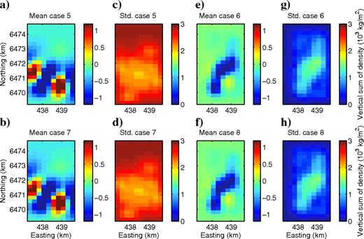 A posteriori mean and standard deviations of the 2009 inversions. Panels (a, c, e, and g)show the results excluding uncertainty in Ty, and in panels (b, d, f, and h), the uncertainty is included. Panels (a, b, c, and d)are the a posteriori mean and standard deviation for the vertical sum using the basic a priori distribution. Panels (e, f, g, and h)are the mean and standard deviation when the a priori distribution is constrained by seismic. Note that all color units are 103kg/m2, reflecting vertical sums of density. Also note that the axes for all plots are the same.