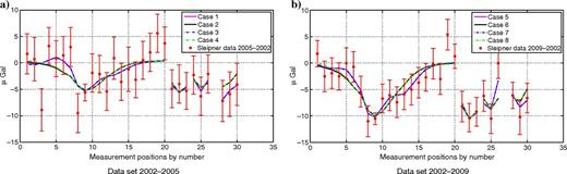 Gravimetric data with standard deviations and a posteriori model response for the cases in Table1.