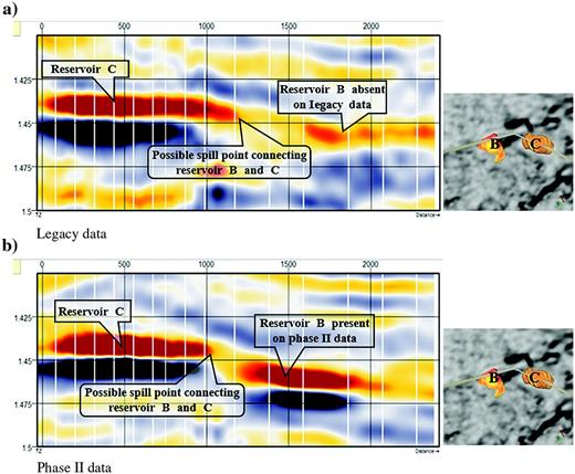 Seismic sections displaying a random line connecting the downdip end of reservoir B with reservoir C. The small figure parts displayed at the right show the location of the random line. (a) Legacy data show that reservoir B was not present as a hydrocarbon reservoir at the time of legacy survey. (b) Phase II data show that it contains hydrocarbons at the time of that survey.