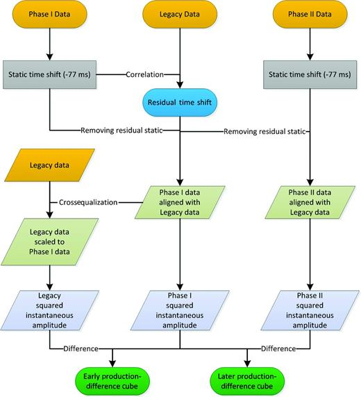 Flowchart illustrating the sequence of key steps used in the crossequalization and time-lapse analysis.
