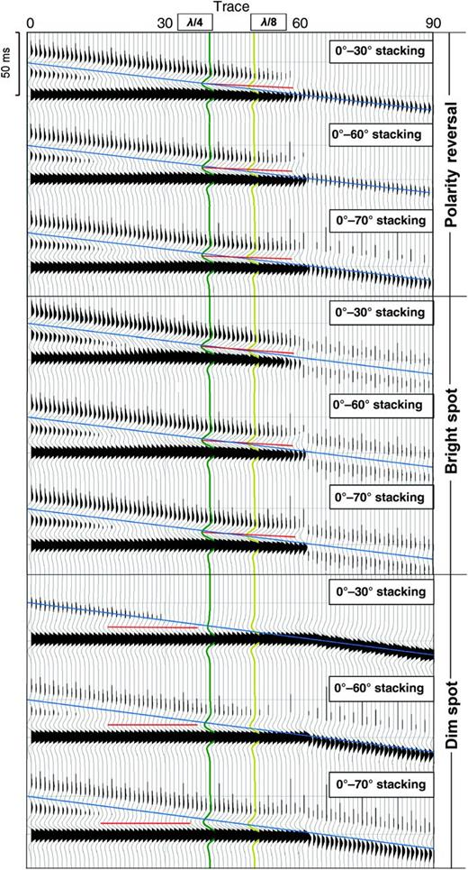 Modeled seismograms for the three models as labeled, displaying the combined effects of tuning over different stacking-angle ranges. The dips of the geologic model (blue lines) and of the modeled negative reflections (red lines) are summarized in Table 4.