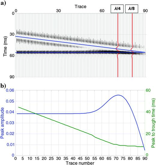 (a) Synthetic wedge model (indicated by the blue lines), with reflection coefficients that are negative at the dipping upper interface and positive at the lower flat interface, convolved with a 50-Hz Ricker wavelet. (b) Amplitude (blue line) and trough-to-peak time (green line) of the composite wavelet as a function of bed thickness.