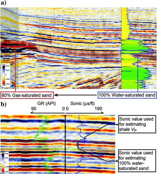 (a) A stacked seismic section from the F3 Block showing well (F03-4) location and water-saturated sand with respect to the reservoir location. The log displayed is the GR log, and the values shown range from 0 (near the well-track) to 90 API (away from the well track). (b) GR and sonic logs in detail around the water-saturated sand from 500 to 630 ms depth (tracked horizons: red and green lines indicate the top and bottom of the wet sand, respectively).
