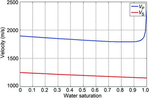 Results of substituting water-saturated sand with gas-saturated sand by the Gassmann equation using parameters defined in Table 1, and VS of water-saturated sand as estimated by Greenberg and Castagna's (1992) model and given in Table 2.