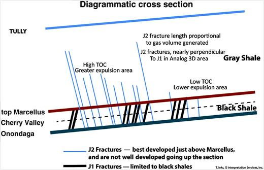 Diagrammatic model showing natural hydraulic fracturing associated with shales of the Hamilton Group.