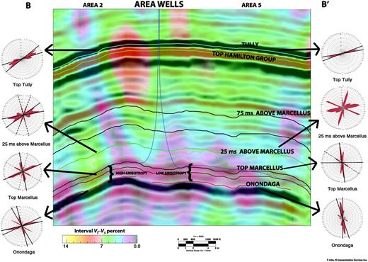 The lower EUR well on the left shows mixed azimuths for the Marcellus, changing to an SHMax trend in the Hamilton group. The Marcellus has anisotropy up to 10% in this interval, as indicated by interval Vf−Vs, the seismic proxy for anisotropy. The higher EUR well on the right shows a strong J2 azimuth for the Marcellus, with mixed azimuths and the J2 trend remaining in the interval 25 ms above the Top Marcellus. The anisotropy over much of this wellbore is very low, from 0% to 6%. The shallower part of the Hamilton group and Tully consistently shows an SHMax trend. The upper part of the Hamilton Group and Tully displays generally higher anisotropy than shown in the Marcellus and the lower part of the Hamilton.
