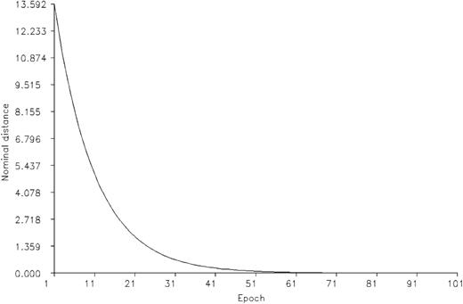 Neighborhood edge radius in equation 13 in nominal neuron distance units η0=0.3, τ2=10, and ζ=0.1