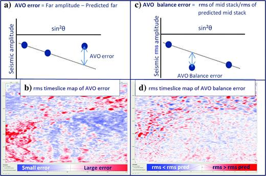 AVO error and AVO balance error QC displays. (a)AVO error (amplitude on far stack — amplitude predicted from near and far). (b)The rms map of AVO error volume. (c)AVO balance error — rms of the midstack/rms of the predicted midstack and (d)map of AVO balance errors. Ideally, our data should follow the AVO model of reflection amplitudes being directly proportional to sin2θ. The deviation from this linear relationship is referred to as the AVO error. The rms of this error can be easily computed for a volume (b), highlighting spatially areas that need to be closer reexamined, in this case, the highly red areas. In panel (c), the rms of the midstack relative to the rms of the predicted midstack shows that the amplitudes of the midstack are higher in some areas than expected (red) and lower in others (blue). A goal of a complex imaging solution would be to remove this pattern. The leopard-skin appearance of this QC is similar to hit density maps that are produced with ray trace modeling during seismic acquisition planning; except here, the results are derived from the seismic data.