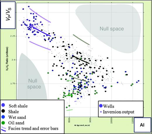 Elastic properties from wells, trends, and inversion output. Large dots, wells; small dots, inversion output; and lines, facies trends for a short depth interval (pale lines represent error bars on the trends). Colors represent facies: soft shale, purple; shale, black; brine sand, blue; and oil sand, green. The gray areas represent null space — where there should be no data points (unless there is a facies in the subsurface, which we have not accounted for). Hence, individual facies may be defined in terms of their VP, VS, and ρ.