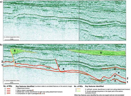 (a)The 2D seismic reflection image used in the survey, from the UK Central North Sea peripheral graben system (Blocks 20/20, 21/16 area), from Stewart (2007). The vertical axis is in two-way time and has an approximate 3× vertical exaggeration. (b)The key features chosen by two or more REs are annotated, whereas those chosen by only one are not included.