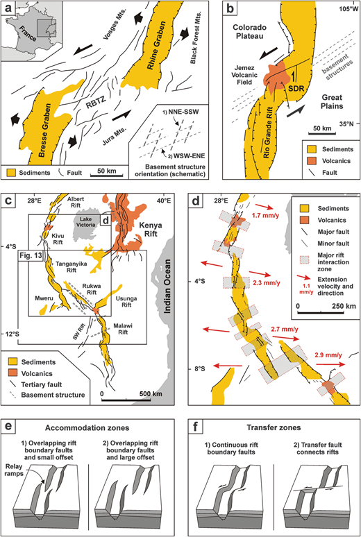 Natural examples of rift interaction structures and accommodation/transfer zone convention. (a) Rhine-Bresse Transfer Zone (RBTZ) between the Rhine Graben and Bresse Graben in eastern France. Image modified after Illies (1977) and Ustaszewski et al. (2005). (b) Santo Domingo Relay (SDR) within the Rio Grande Rift (USA). Image modified after Aldrich (1986) and Minor et al. (2013). (c) East African Rift System depicting the various rift segments and the occurrence of sediment basins and volcanics. Image modified after Ebinger (1989) and Acocella et al. (1999). (d) Western branch of the East African Rift System, showing the major rift interaction zones with the associated sediments and volcanics, as well as current extension directions and velocities. Image modified after Saria et al. (2014) and Corti (2012), the location is shown in (c). Hatched lines represent normal faults; the character of faults without motion indications are not specified in the original publications. (e and f) Block diagrams depicting the differences between accommodation and TZs as proposed by Faulds and Varga (1998). (e) Accommodation zones (soft linkage) in which rift boundary faults do not connect, but die out laterally and overlap. Examples are present in the East African Rift System; their locations are shown in (d). (f) TZs (hard linkage) in which the rift boundary faults are continuous from rift to rift, e.g., the Selenga accommodation zone in Lake Baikal (Scholz and Hutchinson, 2000) or in which a single transfer fault connects both basins, e.g., the Gulf of Suez or Thailand (Acocella et al., 1999; Morley et al., 2004).